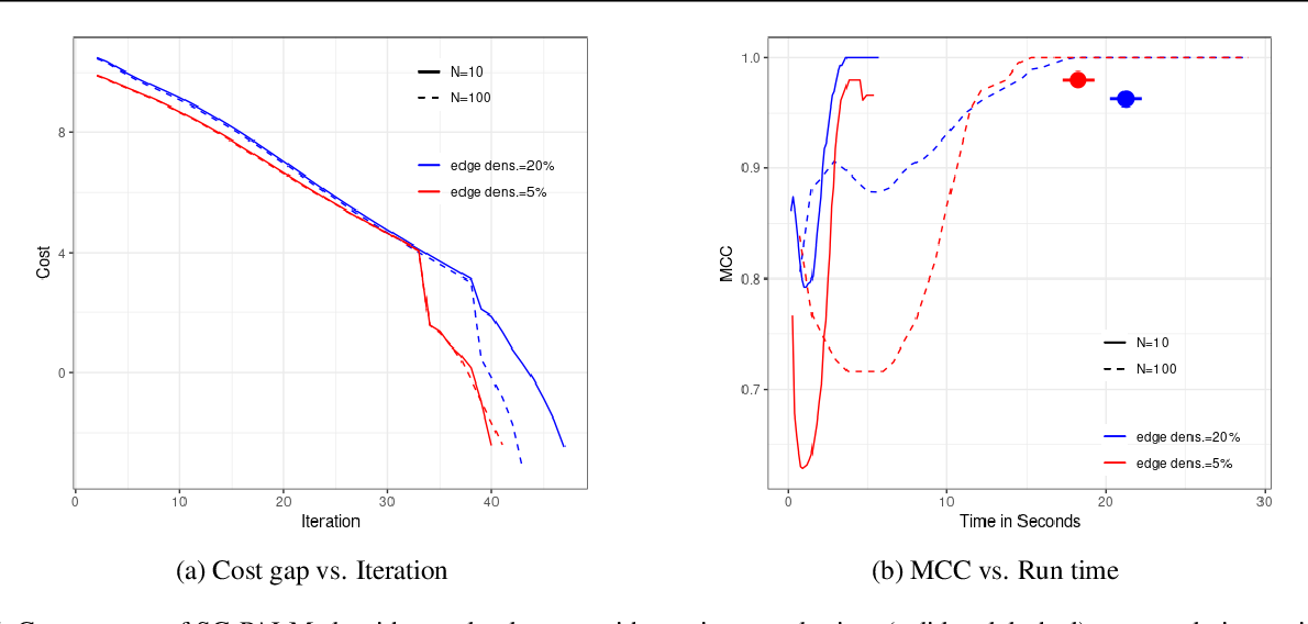 Figure 2 for SG-PALM: a Fast Physically Interpretable Tensor Graphical Model