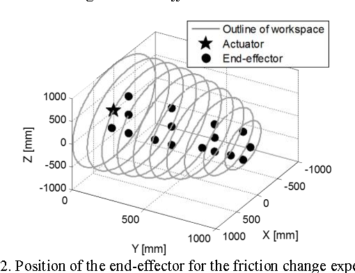 Figure 12 From Feedforward Friction Compensation Of Bowden Cable
