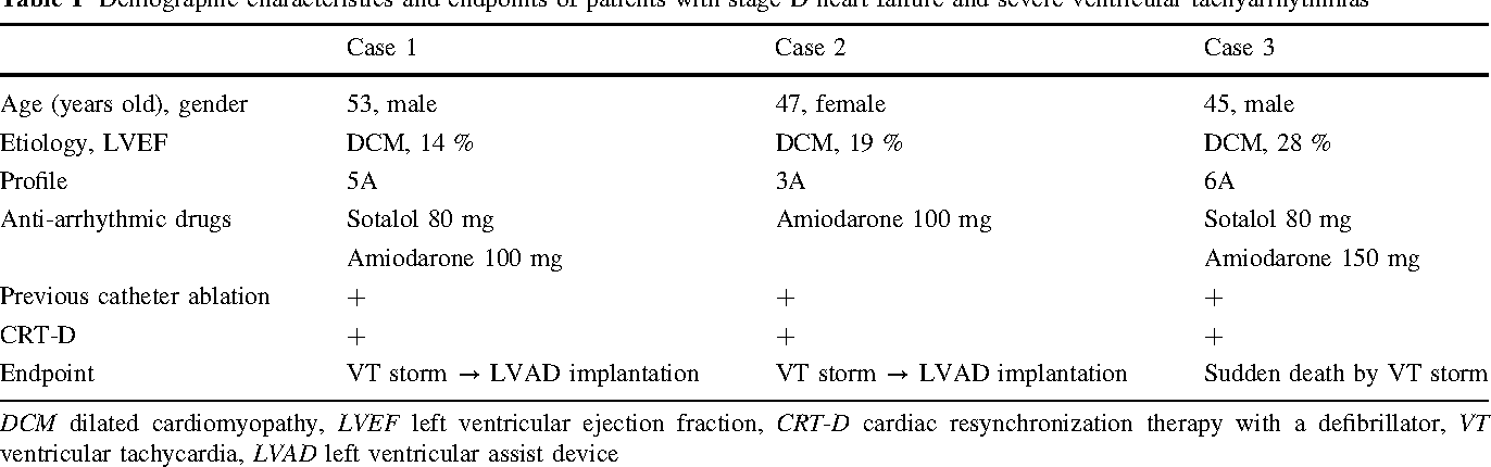 Table 1 Demographic characteristics and endpoints of patients with stage D heart failure and severe ventricular tachyarrhythmias