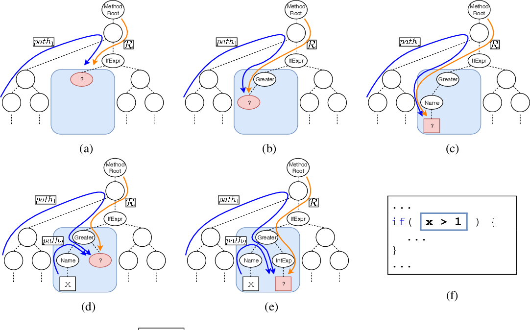 Figure 3 for Structural Language Models for Any-Code Generation