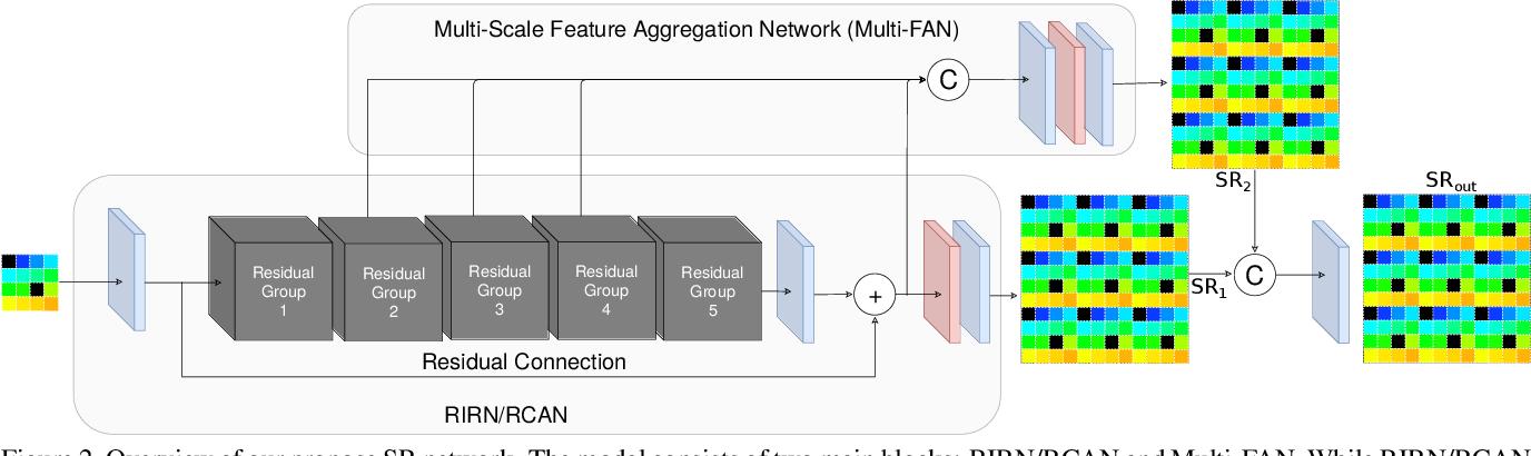 Figure 3 for Multi-FAN: Multi-Spectral Mosaic Super-Resolution Via Multi-Scale Feature Aggregation Network