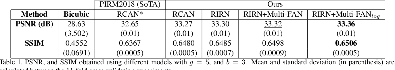 Figure 2 for Multi-FAN: Multi-Spectral Mosaic Super-Resolution Via Multi-Scale Feature Aggregation Network