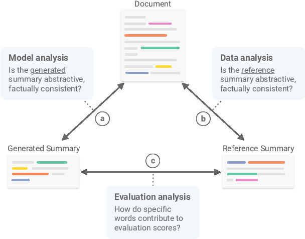 Figure 1 for SummVis: Interactive Visual Analysis of Models, Data, and Evaluation for Text Summarization