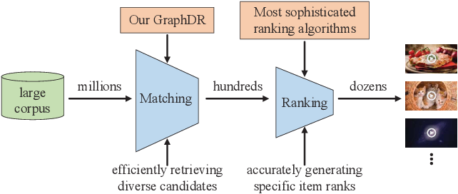 Figure 1 for Improving Accuracy and Diversity in Matching of Recommendation with Diversified Preference Network