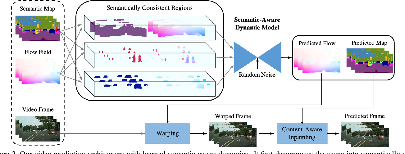Figure 3 for Learning Semantic-Aware Dynamics for Video Prediction