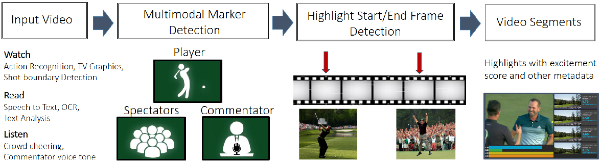 Figure 3 for Automatic Curation of Golf Highlights using Multimodal Excitement Features