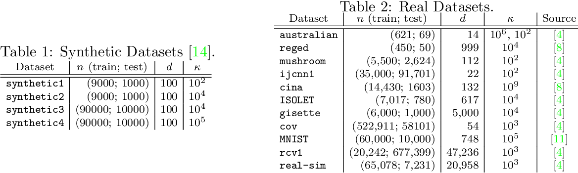 Figure 3 for An Investigation of Newton-Sketch and Subsampled Newton Methods