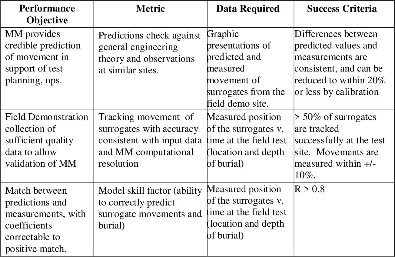 Figure 29 From Vortex Lattice Uxo Mobility Model For Reef Type Range