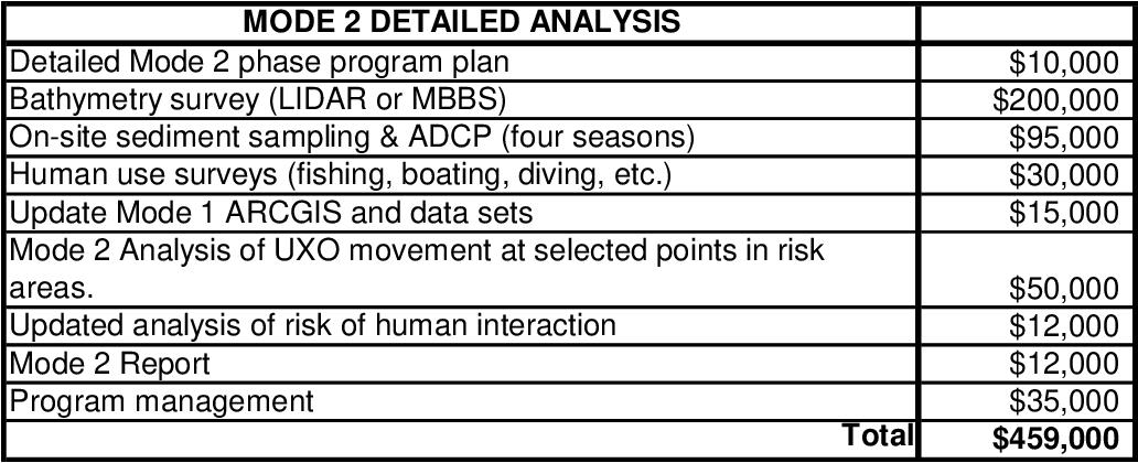 Table 6 From Vortex Lattice Uxo Mobility Model For Reef Type Range