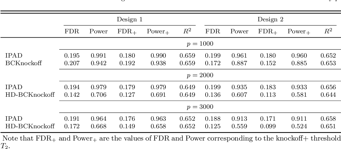 Figure 1 for IPAD: Stable Interpretable Forecasting with Knockoffs Inference