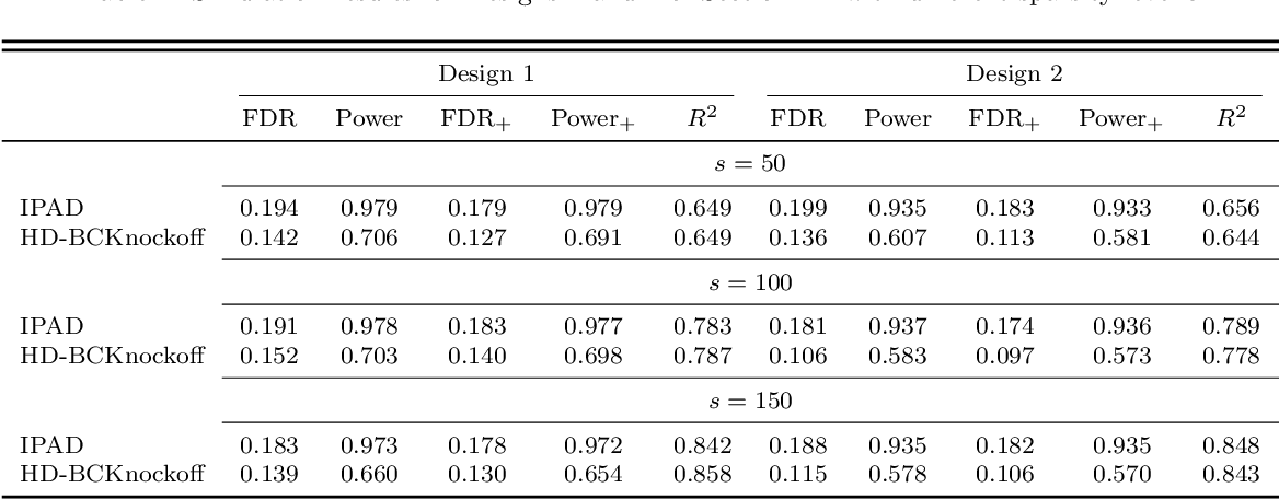 Figure 3 for IPAD: Stable Interpretable Forecasting with Knockoffs Inference