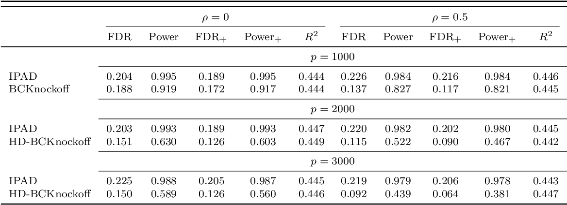 Figure 4 for IPAD: Stable Interpretable Forecasting with Knockoffs Inference