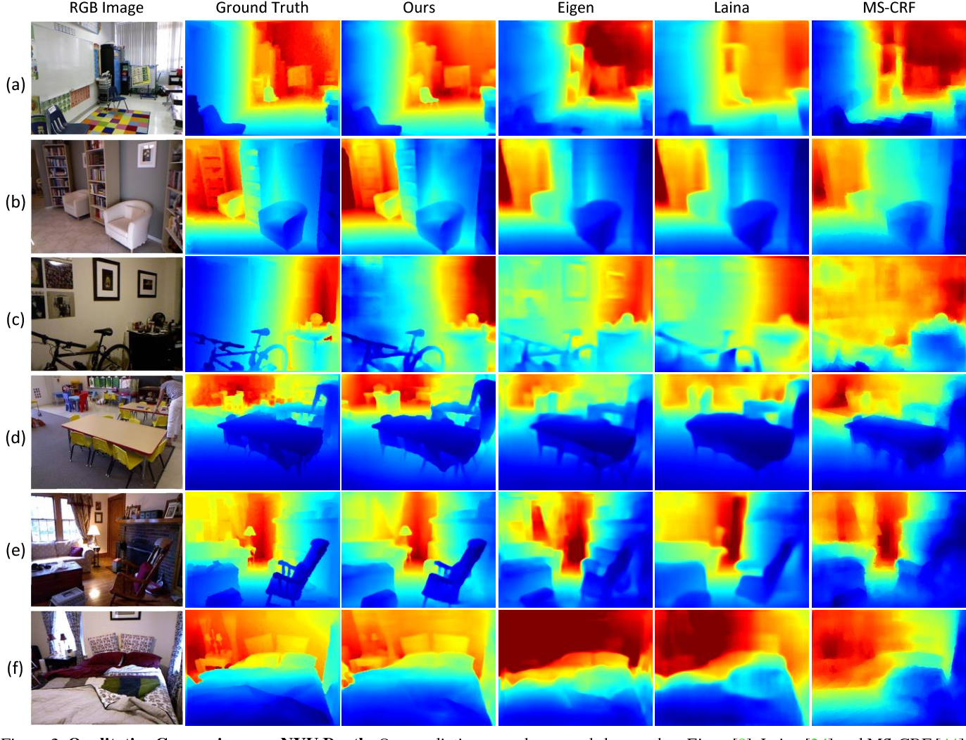 Figure 4 for Detail Preserving Depth Estimation from a Single Image Using Attention Guided Networks