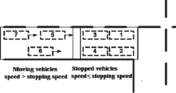 Fig. 2. Illustration of moving and stopped vehicles.
