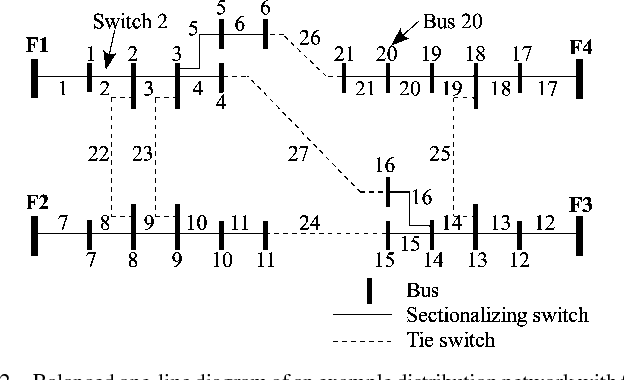 Fig. 2. Balanced one-line diagram of an example distribution network with four feeders. For simplicity, the loads P and Q are not represented.
