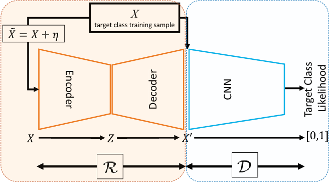 Figure 3 for Adversarially Learned One-Class Classifier for Novelty Detection