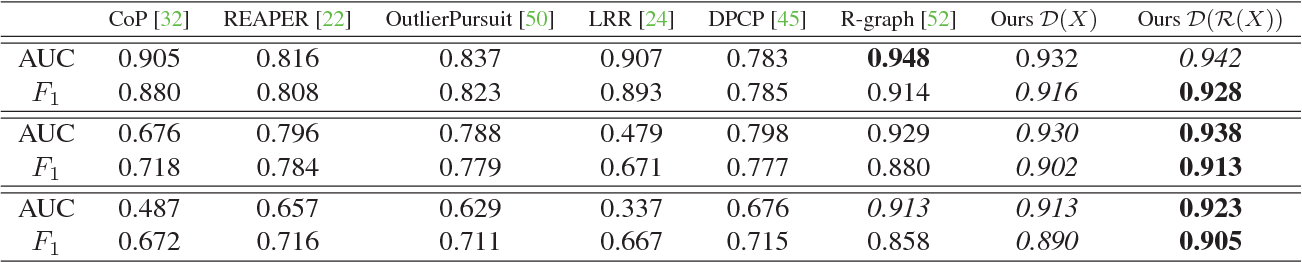 Figure 2 for Adversarially Learned One-Class Classifier for Novelty Detection