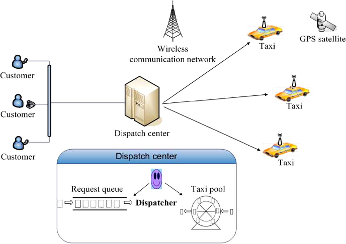 A Collaborative Multiagent Taxi-Dispatch System - Semantic Scholar