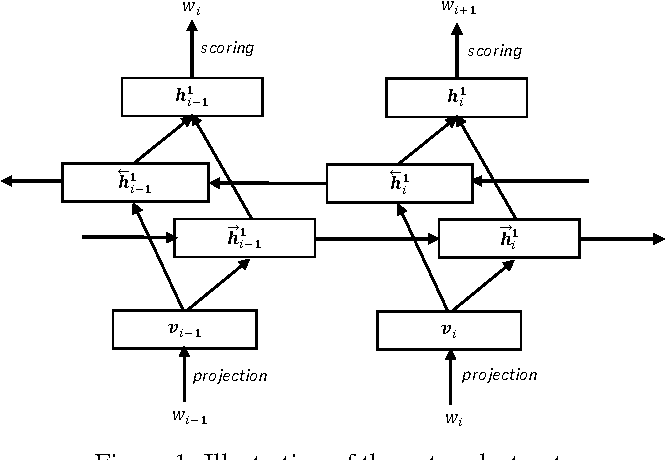 Figure 1 for On Training Bi-directional Neural Network Language Model with Noise Contrastive Estimation