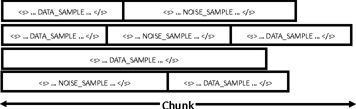 Figure 3 for On Training Bi-directional Neural Network Language Model with Noise Contrastive Estimation