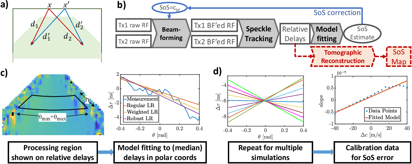 Figure 1 for Estimating Mean Speed-of-Sound from Sequence-Dependent Geometric Disparities