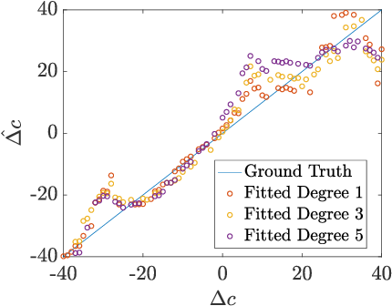 Figure 2 for Estimating Mean Speed-of-Sound from Sequence-Dependent Geometric Disparities