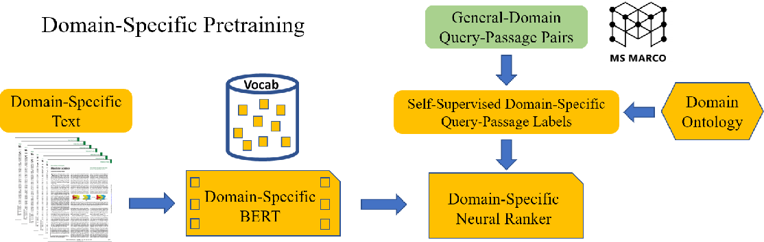 Figure 1 for Domain-Specific Pretraining for Vertical Search: Case Study on Biomedical Literature