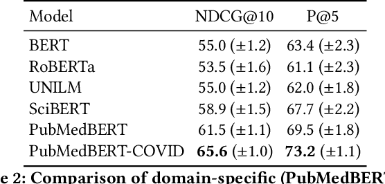 Figure 3 for Domain-Specific Pretraining for Vertical Search: Case Study on Biomedical Literature