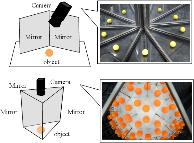 Figure 1 for Structure of Multiple Mirror System from Kaleidoscopic Projections of Single 3D Point