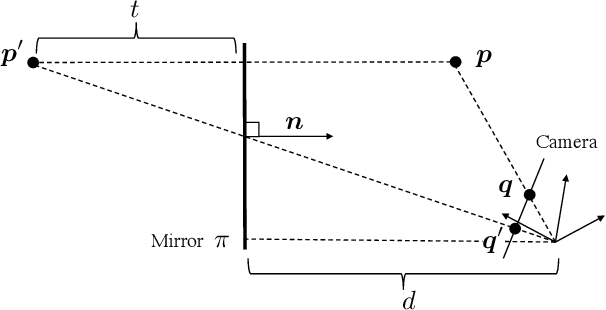 Figure 3 for Structure of Multiple Mirror System from Kaleidoscopic Projections of Single 3D Point