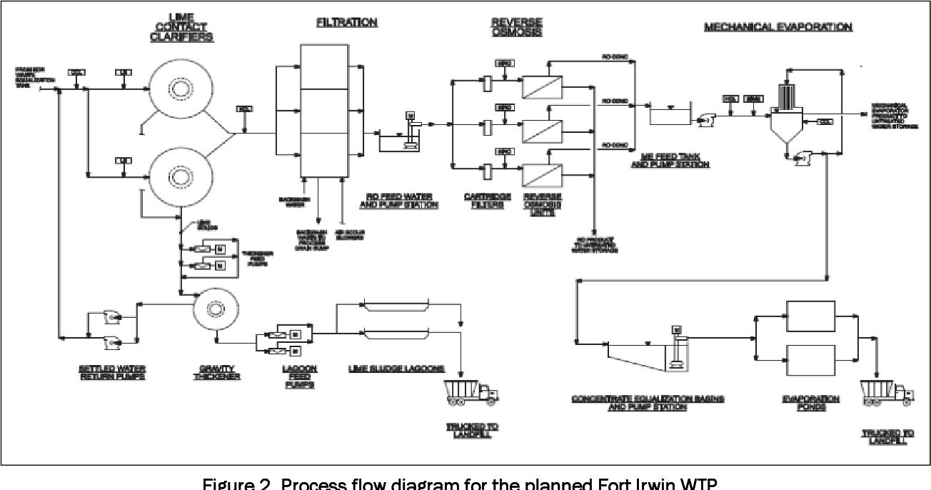 PDF] Laboratory study for evaluating performance of unit processes