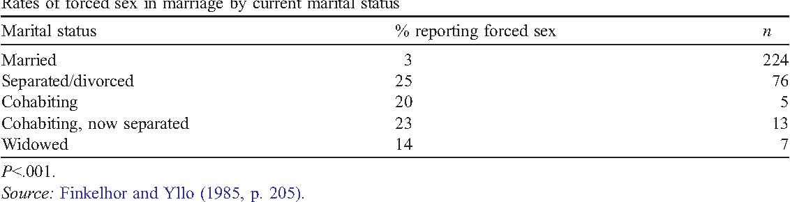 Marital status separated