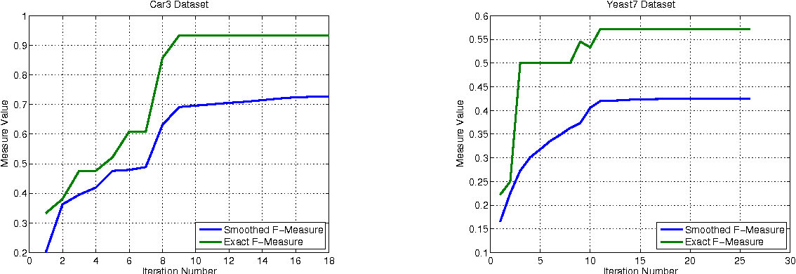 Figure 2 for Predictive Approaches For Gaussian Process Classifier Model Selection