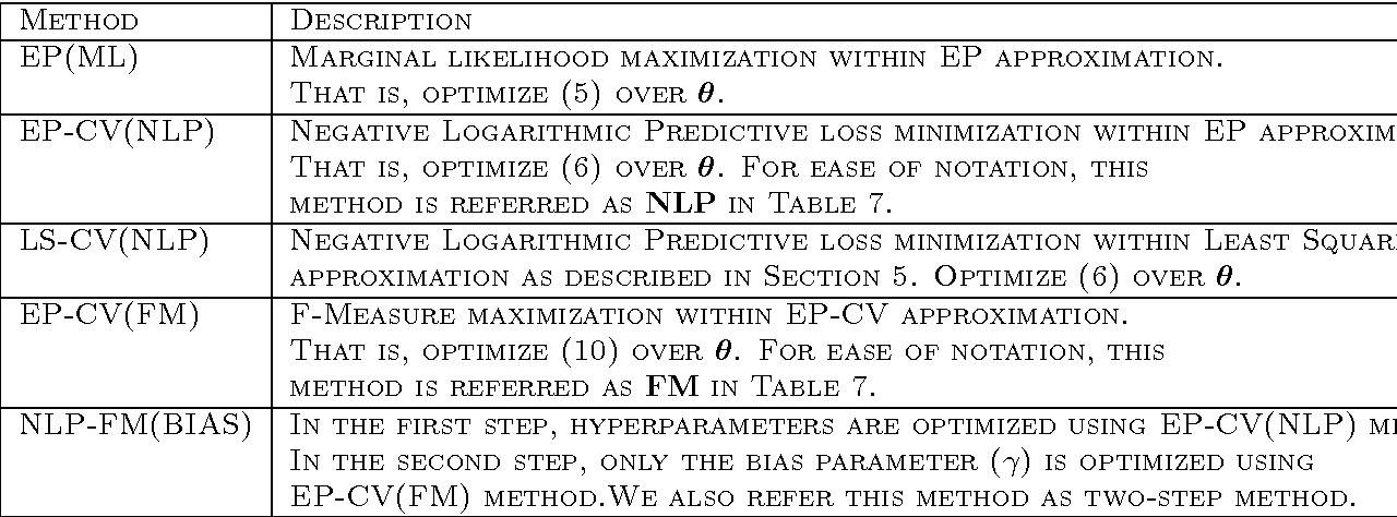 Figure 3 for Predictive Approaches For Gaussian Process Classifier Model Selection