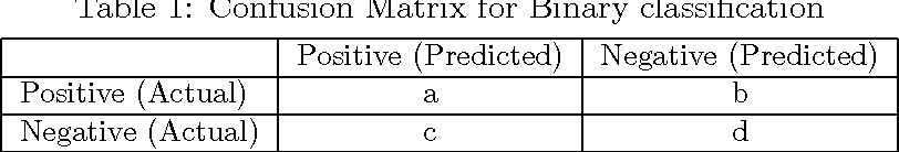 Figure 1 for Predictive Approaches For Gaussian Process Classifier Model Selection