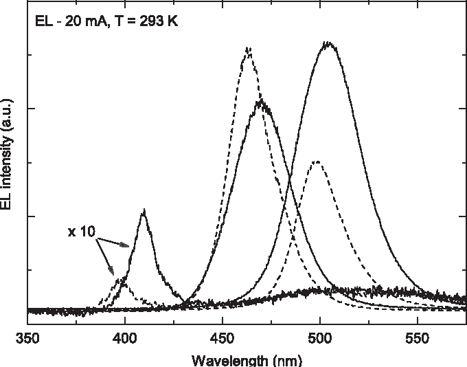 Fig. 1. Electroluminescence spectra of LEDs grown on ''two-step'' buffer (straight line) and on low TD density buffer (dashed line).