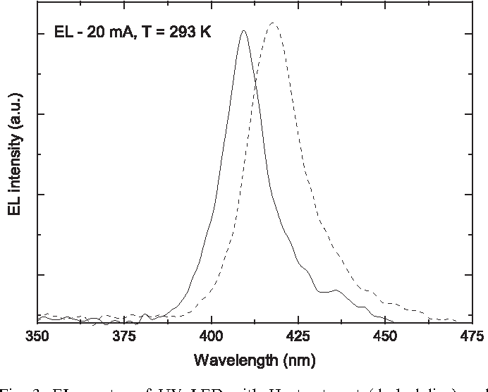 Fig. 3. EL spectra of UV LED with H2 treatment (dashed line) and without H2 treatment (solid line).