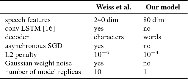 Figure 1 for Low-Resource Speech-to-Text Translation