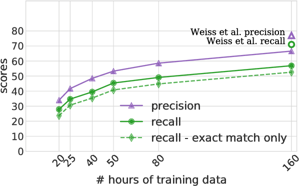 Figure 3 for Low-Resource Speech-to-Text Translation