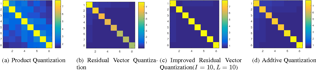 Figure 1 for Improved Residual Vector Quantization for High-dimensional Approximate Nearest Neighbor Search