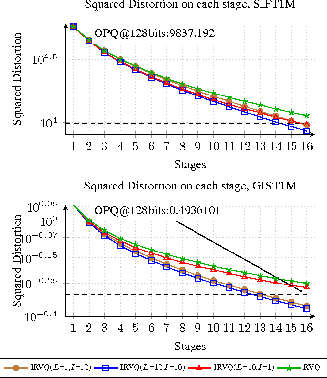 Figure 3 for Improved Residual Vector Quantization for High-dimensional Approximate Nearest Neighbor Search