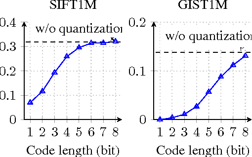 Figure 4 for Improved Residual Vector Quantization for High-dimensional Approximate Nearest Neighbor Search