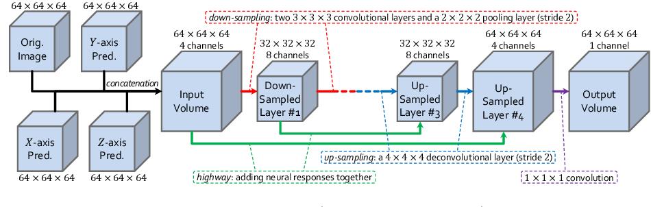 Figure 1 for Bridging the Gap Between 2D and 3D Organ Segmentation with Volumetric Fusion Net