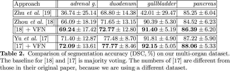 Figure 4 for Bridging the Gap Between 2D and 3D Organ Segmentation with Volumetric Fusion Net