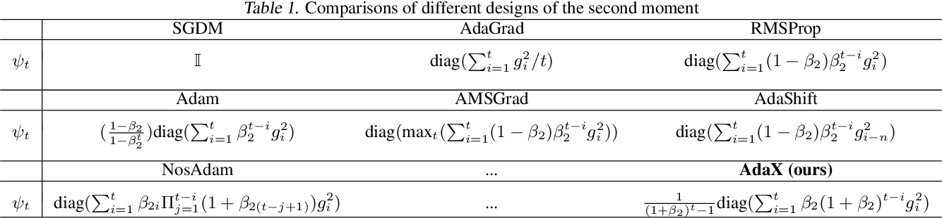 Figure 1 for AdaX: Adaptive Gradient Descent with Exponential Long Term Memory