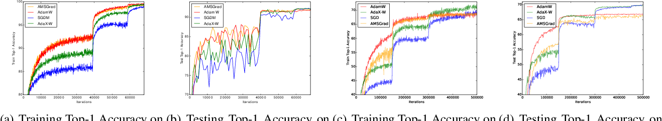 Figure 2 for AdaX: Adaptive Gradient Descent with Exponential Long Term Memory