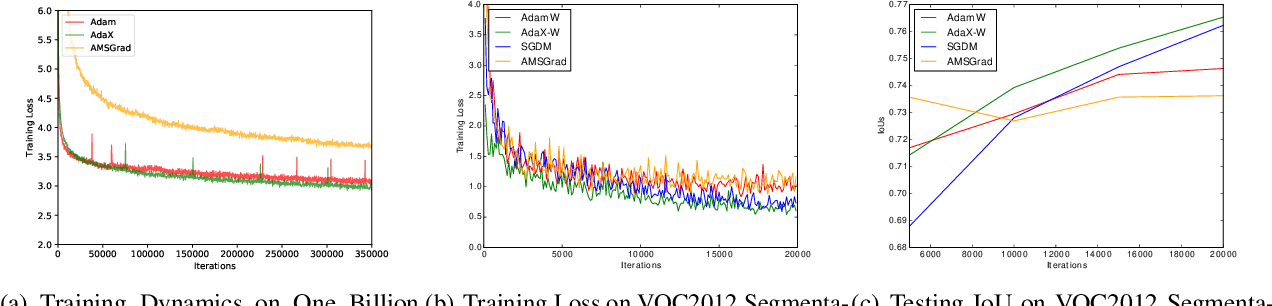Figure 4 for AdaX: Adaptive Gradient Descent with Exponential Long Term Memory
