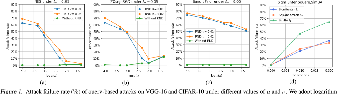 Figure 1 for Theoretical Study of Random Noise Defense against Query-Based Black-Box Attacks