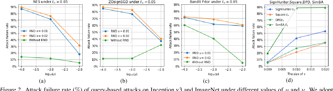 Figure 3 for Theoretical Study of Random Noise Defense against Query-Based Black-Box Attacks