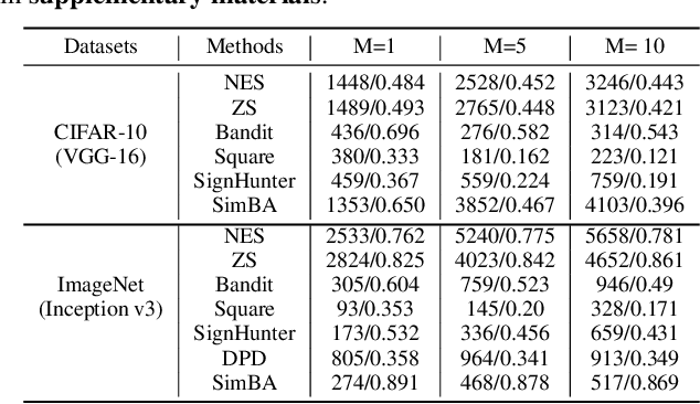 Figure 4 for Theoretical Study of Random Noise Defense against Query-Based Black-Box Attacks